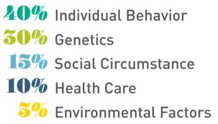 Social Determinants of Health - What are Payers Doing