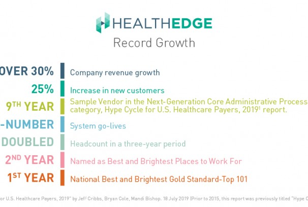 HealthEdge Record Growth in 2019